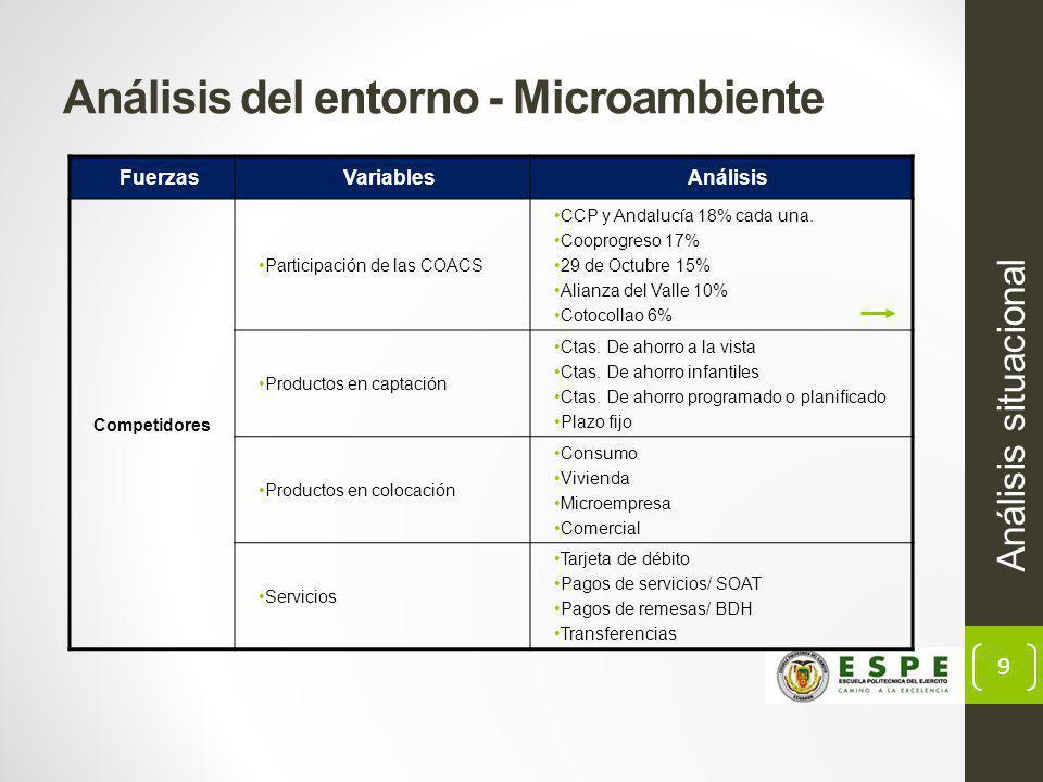 9 Análisis del entorno - Microambiente Análisis situacional FuerzasVariablesAnálisis Competidores Participación de las COACS CCP y Andalucía 18% cada una.