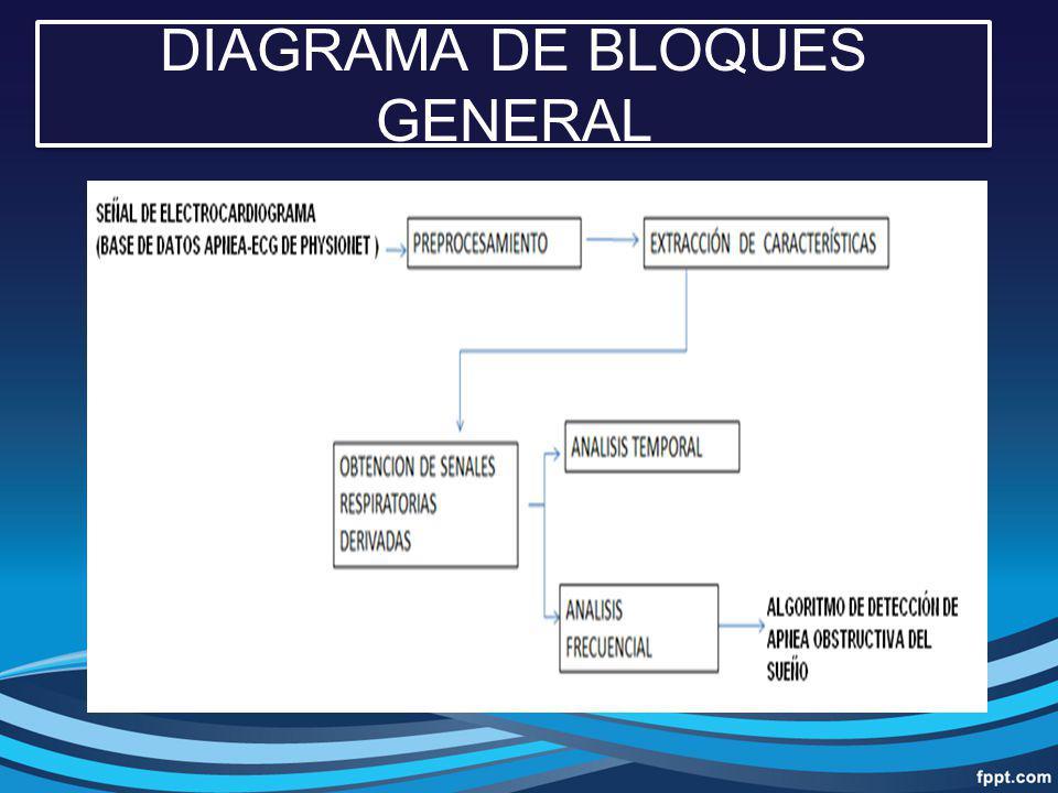 Se toma la señal desde la base de datos Filtros y correcciones de la señal de ECG Correlación Cruzada Comportamiento de las señales DIAGRAMA DE FLUJO DEL ALGORITMO DE DETECCIÓN DE SAOS.