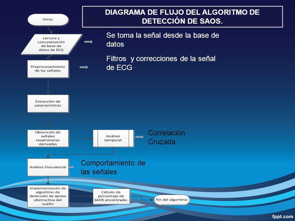 Se toma la señal desde la base de datos Filtros y correcciones de la señal de ECG Correlación Cruzada Comportamiento de las señales DIAGRAMA DE FLUJO