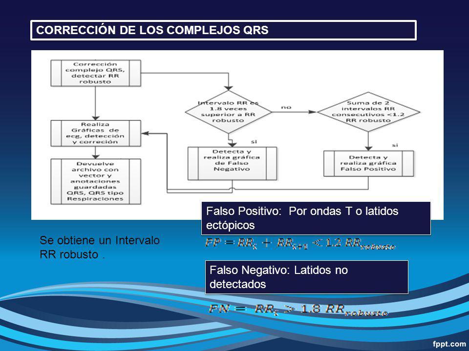 Generación de Intervalo RR robusto Bucle de detección y tipificación de fallos