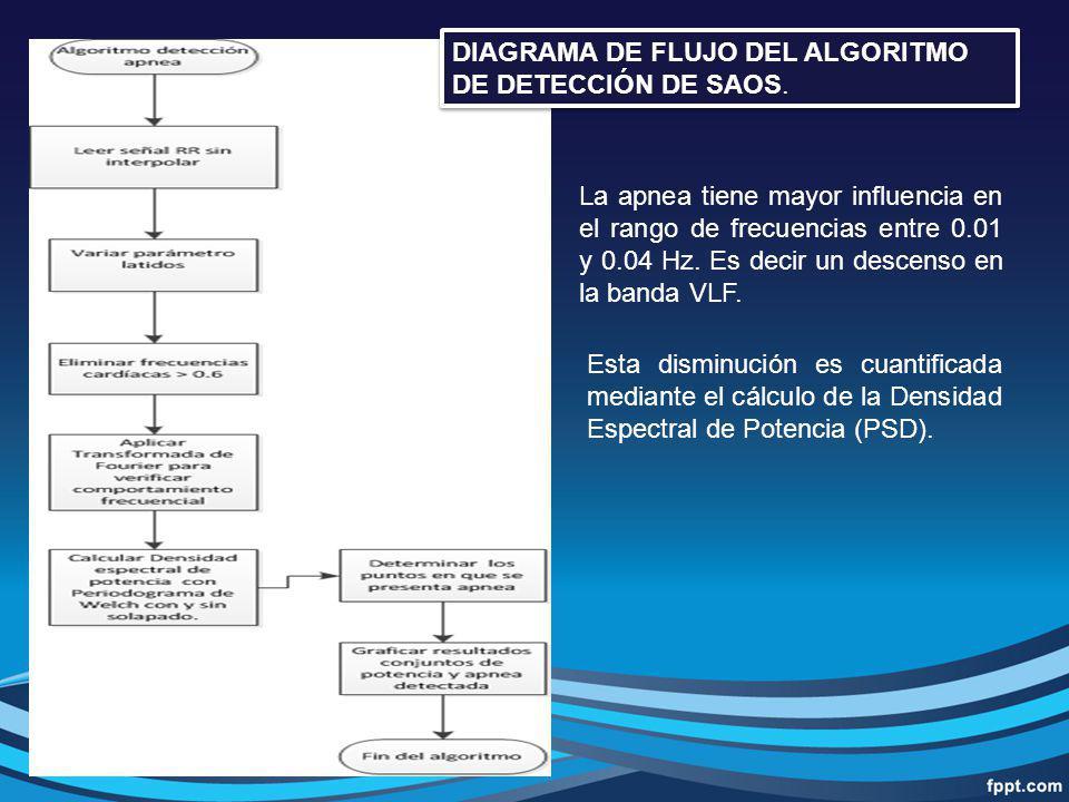 DIAGRAMA DE FLUJO DEL ALGORITMO DE DETECCIÓN DE SAOS. La apnea tiene mayor influencia en el rango de frecuencias entre 0.01 y 0.04 Hz. Es decir un des