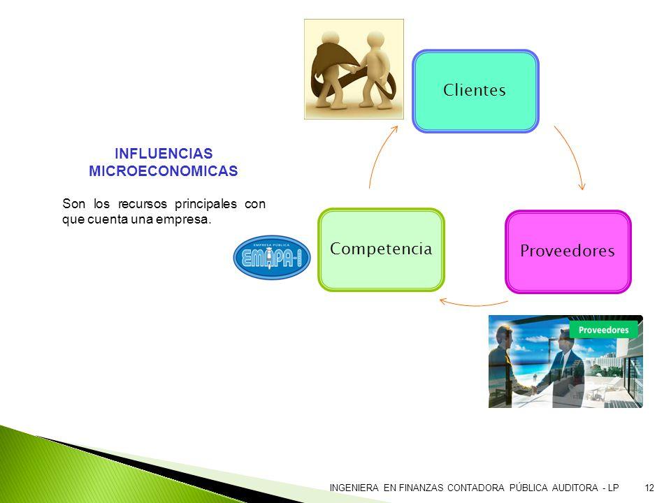 INGENIERA EN FINANZAS CONTADORA PÚBLICA AUDITORA - LP12 INFLUENCIAS MICROECONOMICAS Son los recursos principales con que cuenta una empresa. ClientesP