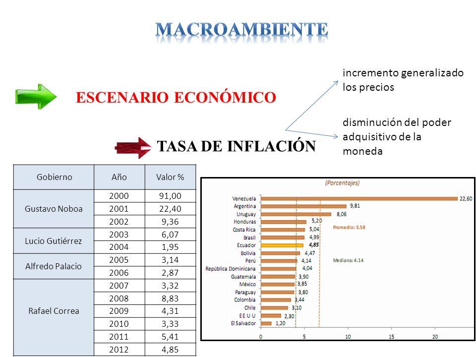 ESCENARIO ECONÓMICO TASA DE INFLACIÓN GobiernoAñoValor % Gustavo Noboa 200091,00 200122,40 20029,36 Lucio Gutiérrez 20036,07 20041,95 Alfredo Palacio 20053,14 20062,87 Rafael Correa 20073,32 20088,83 20094,31 20103,33 20115,41 20124,85 incremento generalizado los precios disminución del poder adquisitivo de la moneda