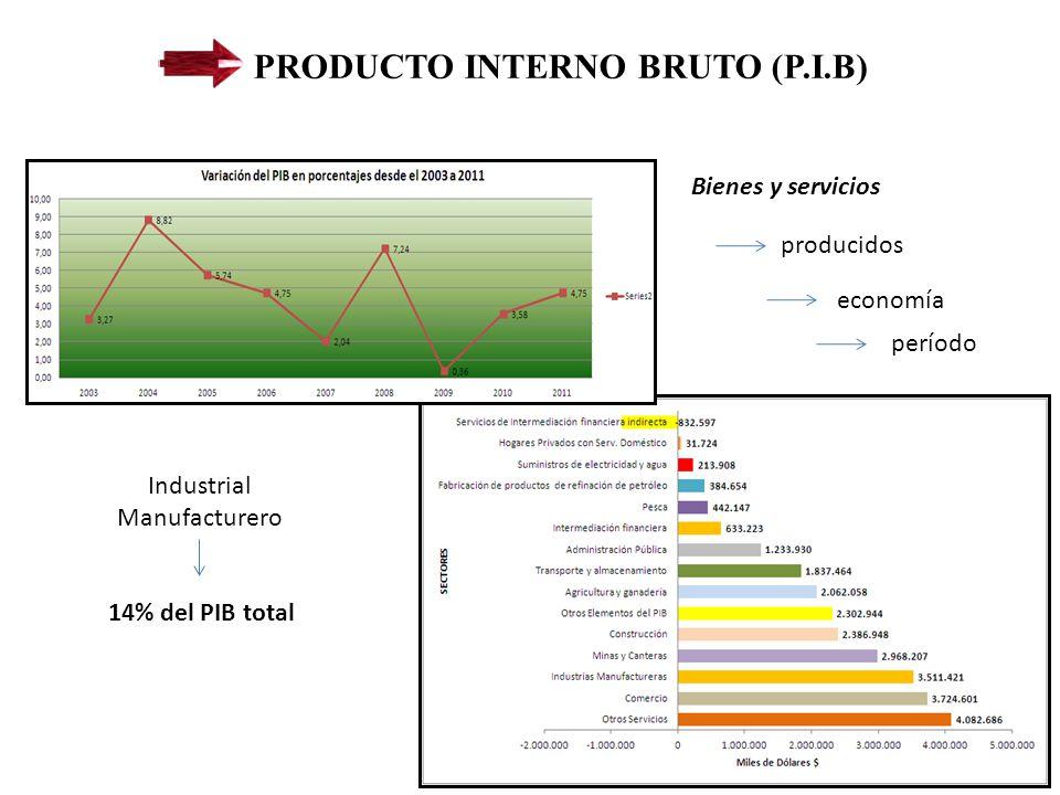 PRODUCTO INTERNO BRUTO (P.I.B) Bienes y servicios Industrial Manufacturero producidos economía período 14% del PIB total