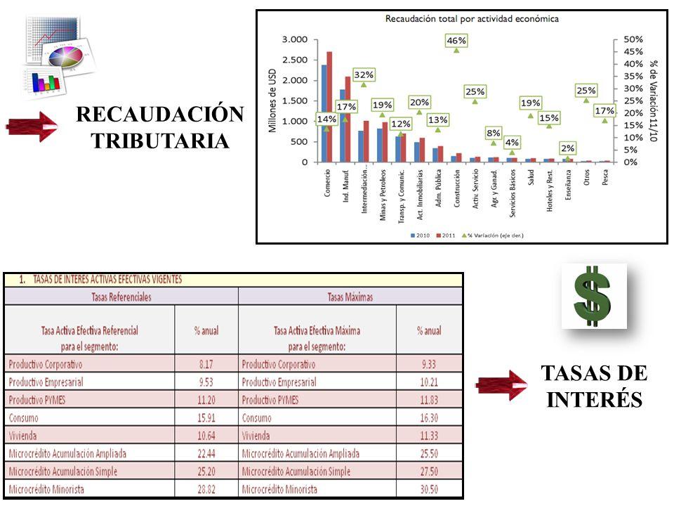 RECAUDACIÓN TRIBUTARIA TASAS DE INTERÉS