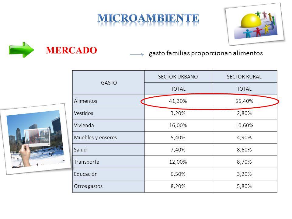 MERCADO gasto familias proporcionan alimentos GASTO SECTOR URBANOSECTOR RURAL TOTAL Alimentos41,30%55,40% Vestidos3,20%2,80% Vivienda16,00%10,60% Muebles y enseres5,40%4,90% Salud7,40%8,60% Transporte12,00%8,70% Educación6,50%3,20% Otros gastos8,20%5,80%