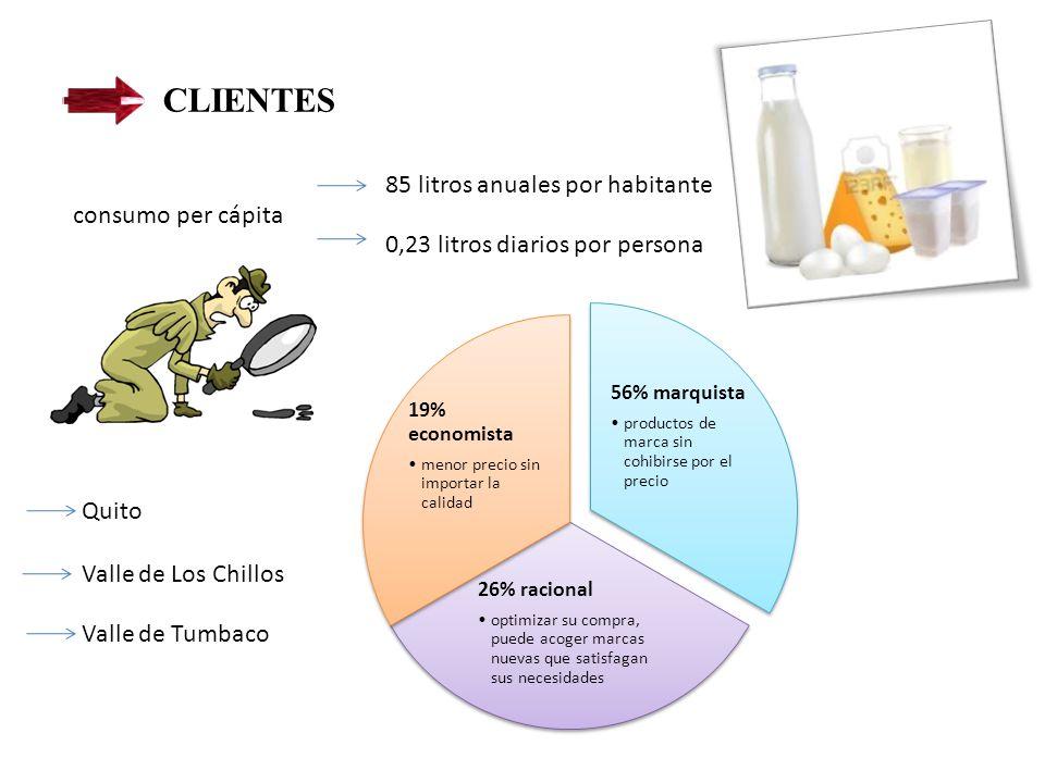 CLIENTES Quito consumo per cápita 85 litros anuales por habitante 0,23 litros diarios por persona 56% marquista productos de marca sin cohibirse por el precio 26% racional optimizar su compra, puede acoger marcas nuevas que satisfagan sus necesidades 19% economista menor precio sin importar la calidad Valle de Los Chillos Valle de Tumbaco