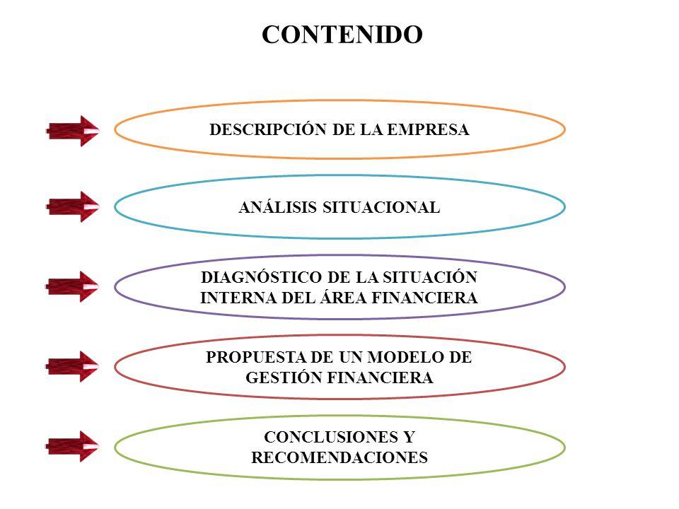 DESCRIPCIÓN DE LA EMPRESA ANÁLISIS SITUACIONAL DIAGNÓSTICO DE LA SITUACIÓN INTERNA DEL ÁREA FINANCIERA PROPUESTA DE UN MODELO DE GESTIÓN FINANCIERA CONCLUSIONES Y RECOMENDACIONES CONTENIDO