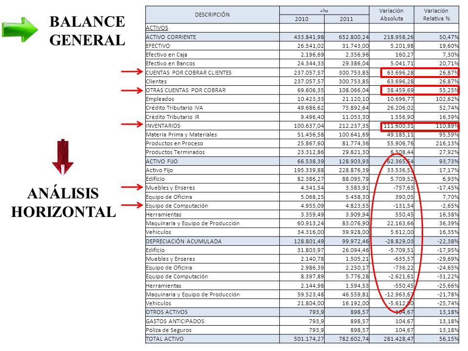 DESCRIPCIÓN Años Variación Absoluta Variación Relativa % 20102011 ACTIVOS ACTIVO CORRIENTE433.841,98652.800,24218.958,2650,47% EFECTIVO26.541,0231.743,005.201,9819,60% Efectivo en Caja2.196,692.356,96160,277,30% Efectivo en Bancos24.344,3329.386,045.041,7120,71% CUENTAS POR COBRAR CLIENTES237.057,57300.753,8563.696,2826,87% Clientes237.057,57300.753,8563.696,2826,87% OTRAS CUENTAS POR COBRAR69.606,35108.066,0438.459,6955,25% Empleados10.423,3321.120,1010.696,77102,62% Crédito Tributario IVA49.686,6275.892,6426.206,0252,74% Crédito Tributario IR9.496,4011.053,301.556,9016,39% INVENTARIOS100.637,04212.237,35111.600,31110,89% Materia Prima y Materiales51.456,58100.641,6949.185,1195,59% Productos en Proceso25.867,6081.774,3655.906,76216,13% Productos Terminados23.312,8629.821,306.508,4427,92% ACTIVO FIJO66.538,39128.903,9362.365,5493,73% Activo Fijo195.339,88228.876,3933.536,5117,17% Edificio82.386,2788.095,795.709,526,93% Muebles y Enseres4.341,543.583,91-757,63-17,45% Equipo de Oficina5.068,255.458,30390,057,70% Equipo de Computación4.955,094.823,55-131,54-2,65% Herramientas3.359,493.909,94550,4516,38% Maquinaria y Equipo de Producción60.913,2483.076,9022.163,6636,39% Vehículos34.316,0039.928,005.612,0016,35% DEPRECIACIÓN ACUMULADA128.801,4999.972,46-28.829,03-22,38% Edificio31.803,9726.094,46-5.709,51-17,95% Muebles y Enseres2.140,781.505,21-635,57-29,69% Equipo de Oficina2.986,392.250,17-736,22-24,65% Equipo de Computación8.397,895.776,28-2.621,61-31,22% Herramientas2.144,981.594,53-550,45-25,66% Maquinaria y Equipo de Producción59.523,4846.559,81-12.963,67-21,78% Vehículos21.804,0016.192,00-5.612,00-25,74% OTROS ACTIVOS793,9898,57104,6713,18% GASTOS ANTICIPADOS793,9898,57104,6713,18% Póliza de Seguros793,9898,57104,6713,18% TOTAL ACTIVO501.174,27782.602,74281.428,4756,15% ANÁLISIS HORIZONTAL BALANCE GENERAL