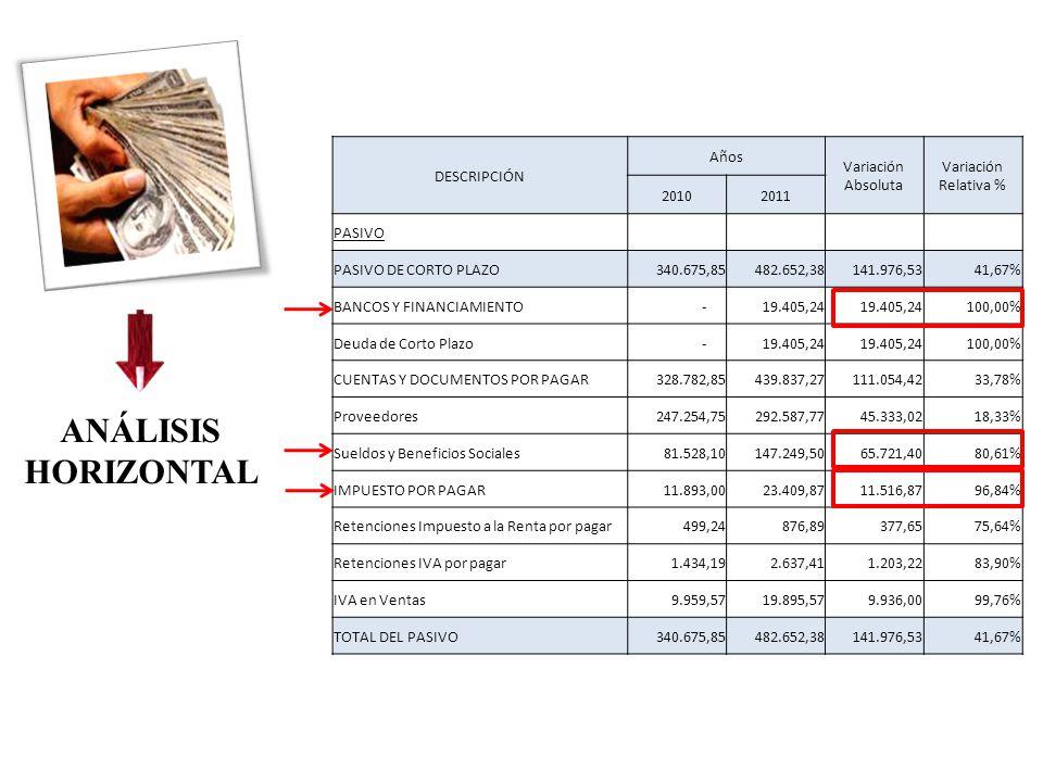 ANÁLISIS HORIZONTAL DESCRIPCIÓN Años Variación Absoluta Variación Relativa % 20102011 PASIVO PASIVO DE CORTO PLAZO340.675,85482.652,38141.976,5341,67% BANCOS Y FINANCIAMIENTO -19.405,24 100,00% Deuda de Corto Plazo -19.405,24 100,00% CUENTAS Y DOCUMENTOS POR PAGAR328.782,85439.837,27111.054,4233,78% Proveedores247.254,75292.587,7745.333,0218,33% Sueldos y Beneficios Sociales81.528,10147.249,5065.721,4080,61% IMPUESTO POR PAGAR11.893,0023.409,8711.516,8796,84% Retenciones Impuesto a la Renta por pagar499,24876,89377,6575,64% Retenciones IVA por pagar1.434,192.637,411.203,2283,90% IVA en Ventas9.959,5719.895,579.936,0099,76% TOTAL DEL PASIVO340.675,85482.652,38141.976,5341,67%