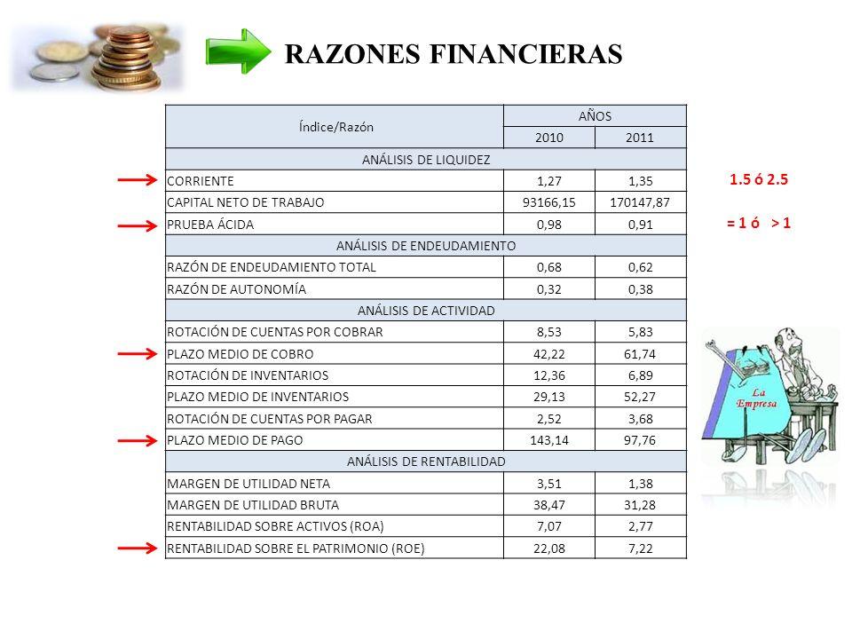 Índice/Razón AÑOS 20102011 ANÁLISIS DE LIQUIDEZ CORRIENTE1,271,35 CAPITAL NETO DE TRABAJO93166,15170147,87 PRUEBA ÁCIDA0,980,91 ANÁLISIS DE ENDEUDAMIENTO RAZÓN DE ENDEUDAMIENTO TOTAL0,680,62 RAZÓN DE AUTONOMÍA0,320,38 ANÁLISIS DE ACTIVIDAD ROTACIÓN DE CUENTAS POR COBRAR8,535,83 PLAZO MEDIO DE COBRO42,2261,74 ROTACIÓN DE INVENTARIOS12,366,89 PLAZO MEDIO DE INVENTARIOS29,1352,27 ROTACIÓN DE CUENTAS POR PAGAR2,523,68 PLAZO MEDIO DE PAGO143,1497,76 ANÁLISIS DE RENTABILIDAD MARGEN DE UTILIDAD NETA3,511,38 MARGEN DE UTILIDAD BRUTA38,4731,28 RENTABILIDAD SOBRE ACTIVOS (ROA)7,072,77 RENTABILIDAD SOBRE EL PATRIMONIO (ROE)22,087,22 1.5 ó 2.5 = 1 ó > 1