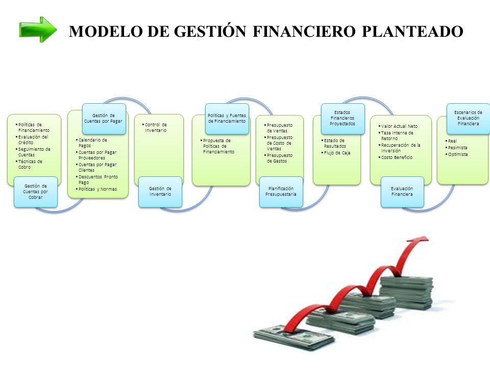 Políticas de Financiamiento Evaluación del Crédito Seguimiento de Cuentas Técnicas de Cobro Gestión de Cuentas por Cobrar Calendario de Pagos Cuentas por Pagar Proveedores Cuentas por Pagar Clientes Descuentos Pronto Pago Políticas y Normas Gestión de Cuentas por Pagar Control de Inventario Gestión de Inventario Propuesta de Políticas de Financiamiento Políticas y Fuentes de Financiamiento Presupuesto de Ventas Presupuesto de Costo de Ventas Presupuesto de Gastos Planificación Presupuestaria Estado de Resultados Flujo de Caja Estados Financieros Proyectados Valor Actual Neto Tasa Interna de Retorno Recuperación de la Inversión Costo Beneficio Evaluación Financiera Real Pesimista Optimista Escenarios de Evaluación Financiera MODELO DE GESTIÓN FINANCIERO PLANTEADO