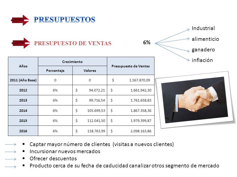 Industrial alimenticio ganadero inflación PRESUPUESTO DE VENTAS 6% Años Crecimiento Presupuesto de Ventas PorcentajeValores 2011 (Año Base)00 $ 1.567.870,09 20126% $ 94.072,21 $ 1.661.942,30 20136% $ 99.716,54 $ 1.761.658,83 20146% $ 105.699,53 $ 1.867.358,36 20156% $ 112.041,50 $ 1.979.399,87 20166% $ 118.763,99 $ 2.098.163,86 Captar mayor número de clientes (visitas a nuevos clientes) Incursionar nuevos mercados Ofrecer descuentos Producto cerca de su fecha de caducidad canalizar otros segmento de mercado