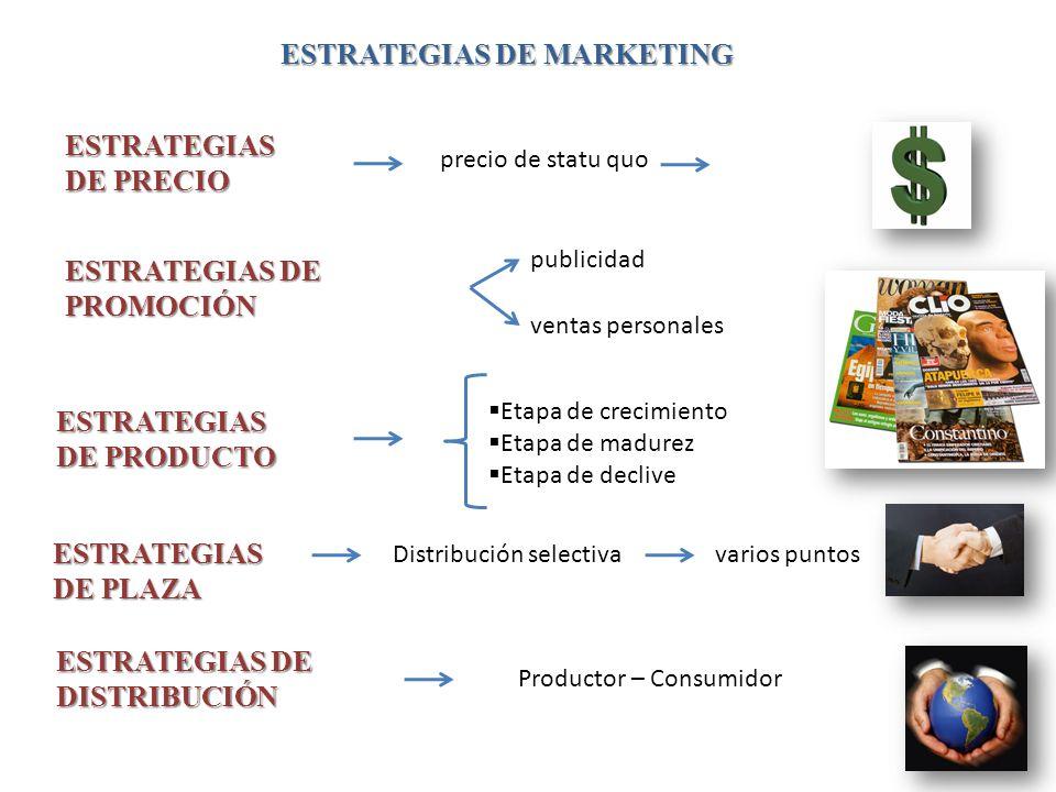 ESTRATEGIAS DE PRECIO precio de statu quo ESTRATEGIAS DE PROMOCIÓN publicidad ventas personales ESTRATEGIAS DE PRODUCTO Etapa de crecimiento Etapa de madurez Etapa de declive ESTRATEGIAS DE PLAZA Distribución selectivavarios puntos ESTRATEGIAS DE DISTRIBUCIÓN Productor – Consumidor ESTRATEGIAS DE MARKETING