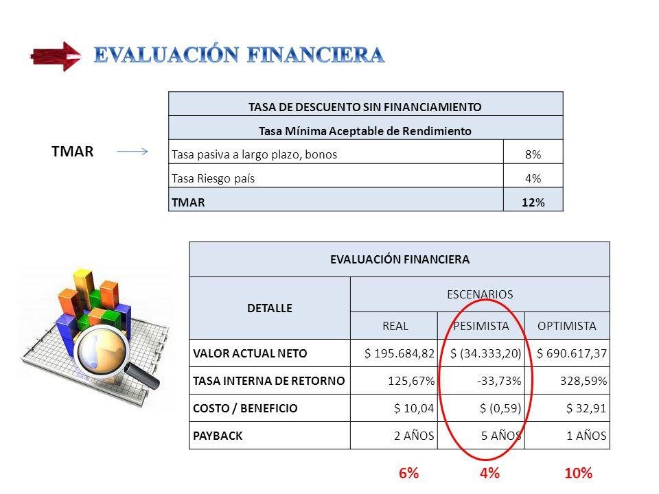 TASA DE DESCUENTO SIN FINANCIAMIENTO Tasa Mínima Aceptable de Rendimiento Tasa pasiva a largo plazo, bonos8% Tasa Riesgo país4% TMAR12% TMAR EVALUACIÓN FINANCIERA DETALLE ESCENARIOS REALPESIMISTAOPTIMISTA VALOR ACTUAL NETO $ 195.684,82 $ (34.333,20) $ 690.617,37 TASA INTERNA DE RETORNO125,67%-33,73%328,59% COSTO / BENEFICIO $ 10,04 $ (0,59) $ 32,91 PAYBACK2 AÑOS5 AÑOS1 AÑOS 10%4%6%