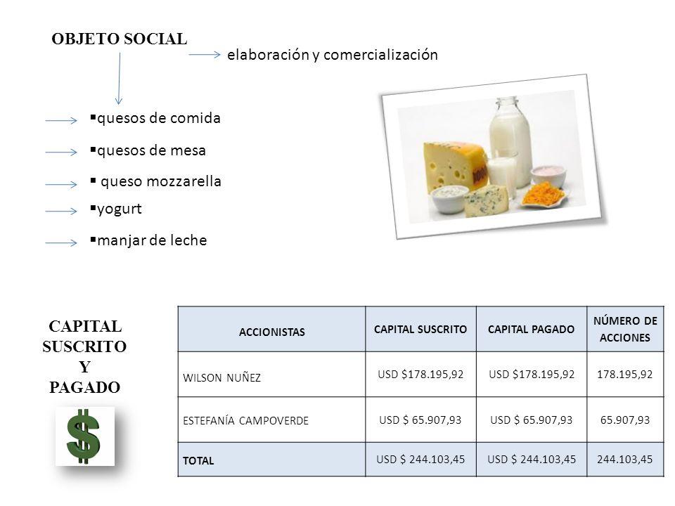 OBJETO SOCIAL quesos de comida quesos de mesa queso mozzarella yogurt manjar de leche elaboración y comercialización ACCIONISTAS CAPITAL SUSCRITOCAPITAL PAGADO NÚMERO DE ACCIONES WILSON NUÑEZ USD $178.195,92 178.195,92 ESTEFANÍA CAMPOVERDE USD $ 65.907,93 65.907,93 TOTAL USD $ 244.103,45 244.103,45 CAPITAL SUSCRITO Y PAGADO