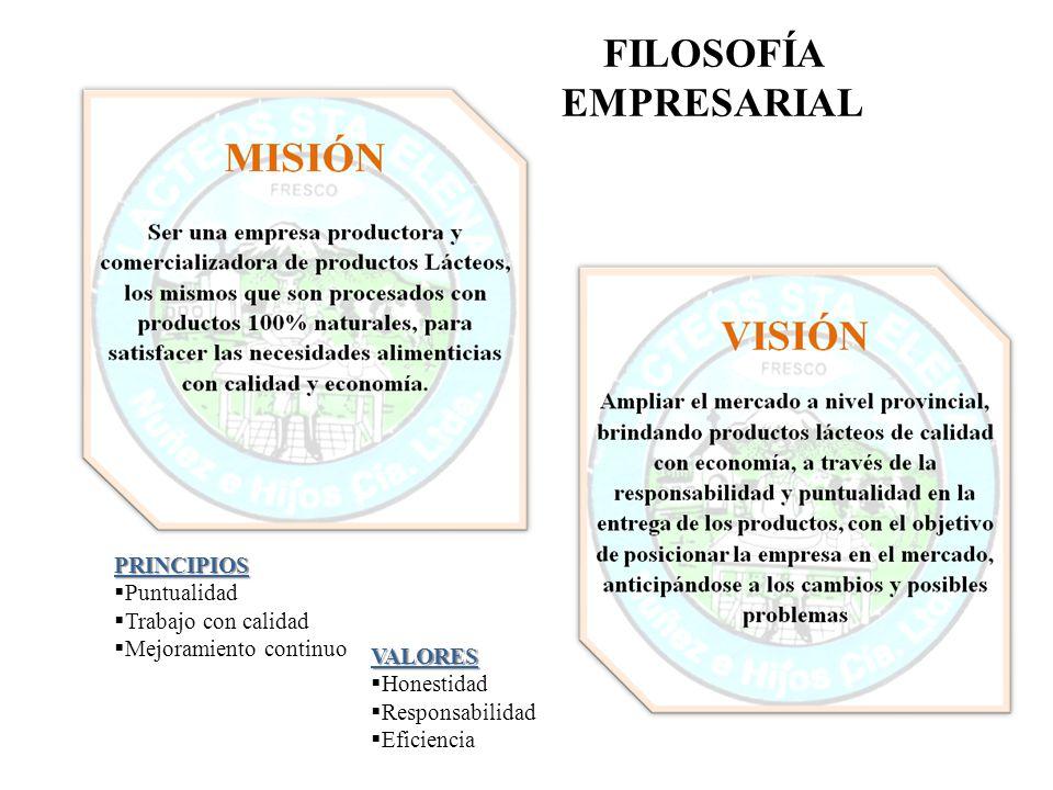 FILOSOFÍA EMPRESARIAL PRINCIPIOS Puntualidad Trabajo con calidad Mejoramiento continuo VALORES Honestidad Responsabilidad Eficiencia