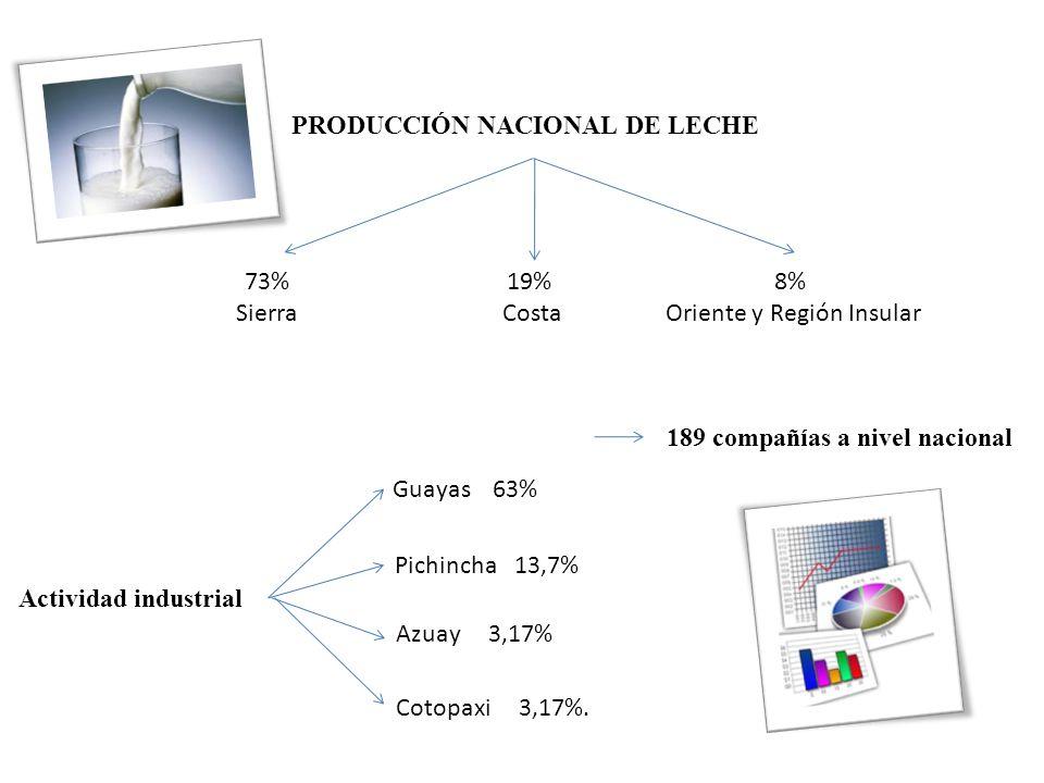 PRODUCCIÓN NACIONAL DE LECHE 73% Sierra 19% Costa 8% Oriente y Región Insular 189 compañías a nivel nacional Actividad industrial Guayas 63% Pichincha 13,7% Cotopaxi 3,17%.
