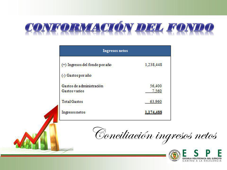 Conciliación ingresos netos