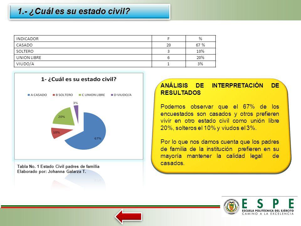 ANÁLISIS E INTERPRETACIÓN DE RESULTADOS A ENCUESTA A PADRES DE FAMILIA Tabla No. 1 Estado Civil padres de familia (93) Tabla No. 2 País de radicación