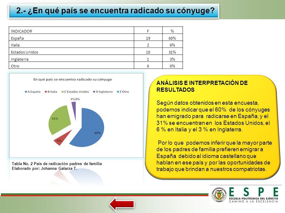 INDICADORF% CASADO2067 % SOLTERO310% UNION LIBRE620% VIUDO/A13% Tabla No. 1 Estado Civil padres de familia Elaborado por: Johanna Galarza T. ANÁLISIS
