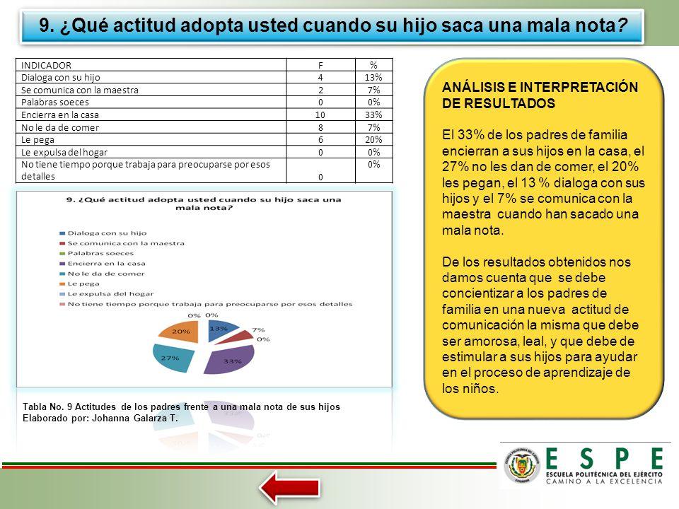 8.- ¿Del grupo familiar quién le ayuda al niño (a) a realizar las tareas de la escuela? Tabla No. 8 Quién ayuda al niño a realizar sus tareas Elaborad