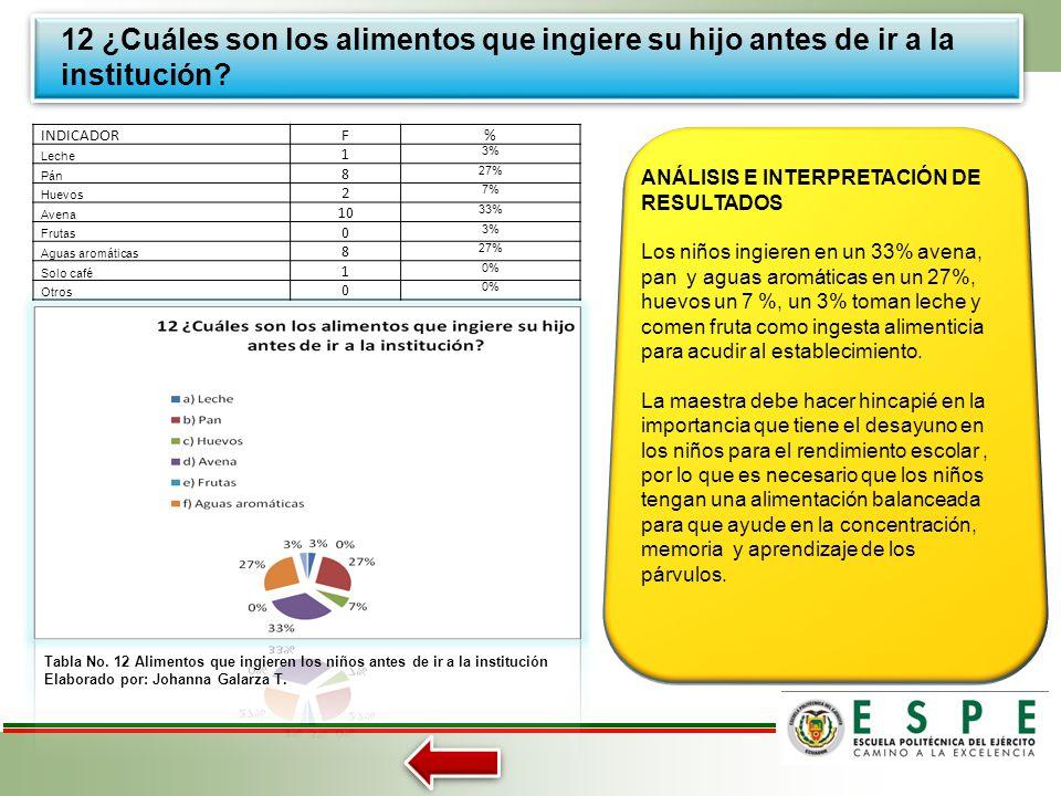 11.- ¿Posee su hijo los materiales didácticos necesarios para el desarrollo de sus actividades escolares? Tabla No. 11 Materiales didácticos de los ni
