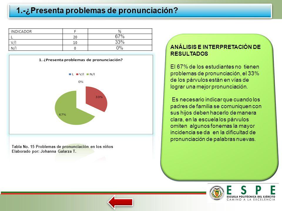 ANÁLISIS E INTERPRETACIÓN DE RESULTADOS A ENCUESTA PARA NIÑOS Tabla No. 15Problemas de pronunciación en los niños Tabla No. 16 Problemas para aprender