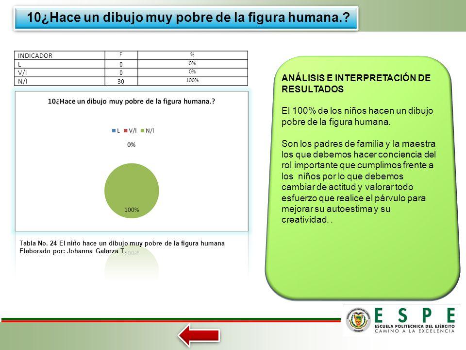 9. ¿No termina las tareas? Tabla No. 23 El niño termina las tareas Elaborado por: Johanna Galarza T. ANÁLISIS E INTERPRETACIÓN DE RESULTADOS El 67% de