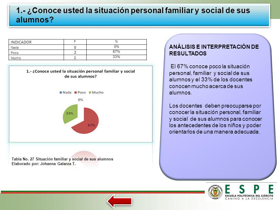 ANÁLISIS E INTERPRETACIÓN DE RESULTADOS A DOCENTES Tabla No. 27 Situación familiar y social de sus alumnos Tabla No. 28 Falta de interés de los padres