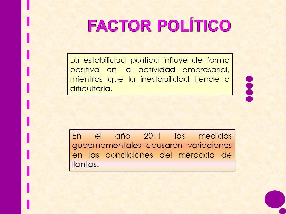 La estabilidad política influye de forma positiva en la actividad empresarial, mientras que la inestabilidad tiende a dificultarla. En el año 2011 las
