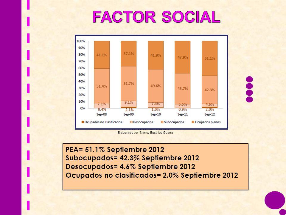 Fuente: Banco Central del Ecuador Elaborado por: Nancy Bustillos Guerra PEA= 51.1% Septiembre 2012 Subocupados= 42.3% Septiembre 2012 Desocupados= 4.6