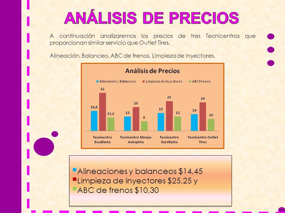 A continuación analizaremos los precios de tres Tecnicentros que proporcionan similar servicio que Outlet Tires. Alineación, Balanceo, ABC de frenos,