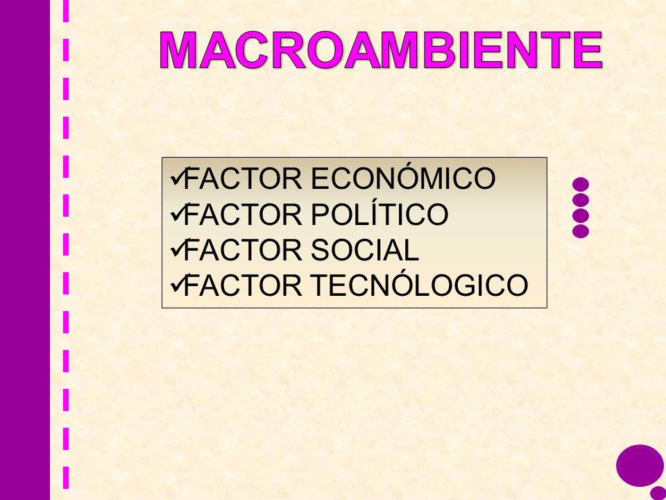 FACTOR ECONÓMICO FACTOR POLÍTICO FACTOR SOCIAL FACTOR TECNÓLOGICO