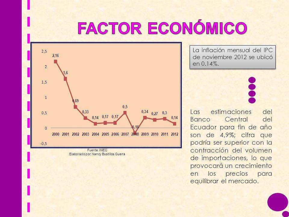 La inflación mensual del IPC de noviembre 2012 se ubicó en 0.14%. Las estimaciones del Banco Central del Ecuador para fin de año son de 4,9%; cifra qu