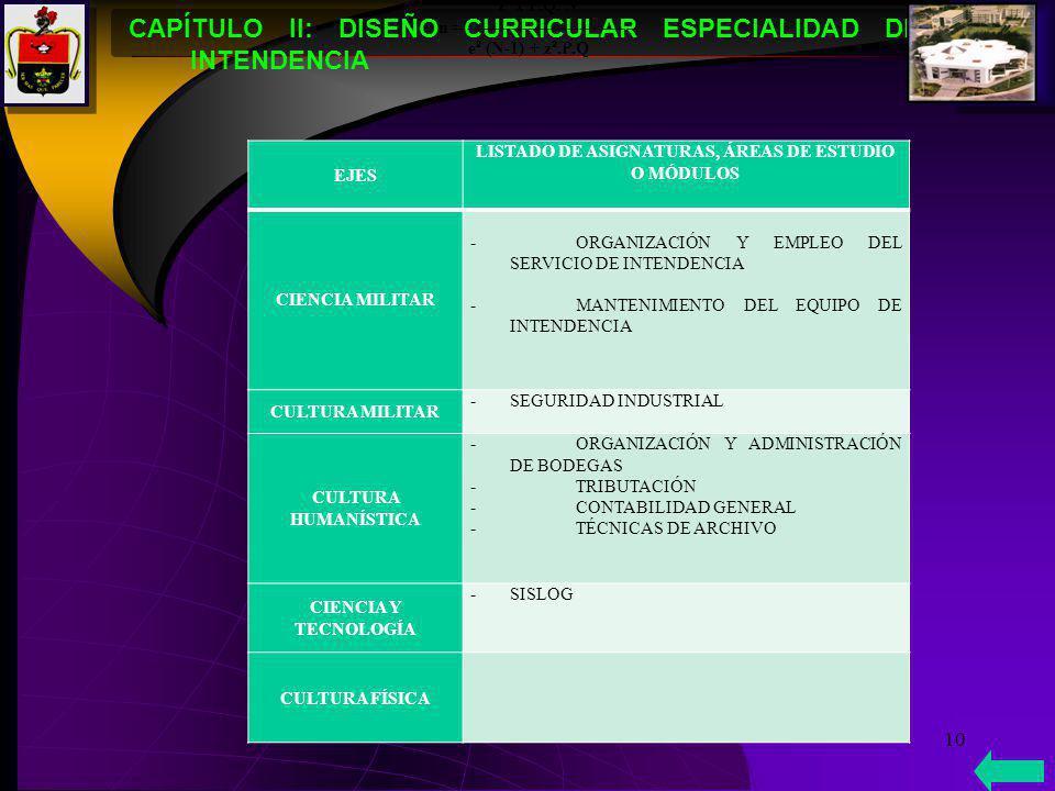 10 CAPÍTULO II: DISEÑO CURRICULAR ESPECIALIDAD DE INTENDENCIA z ² x P.Q. N n = ------------------------------ e ² (N-1) + z ².P.Q EJES LISTADO DE ASIG