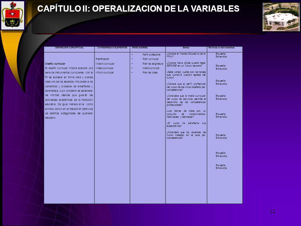 12 CAPÍTULO II: OPERALIZACION DE LA VARIABLES DEFINICIÓN CONCEPTUALCATEGORÍAS O ELEMENTOSINDICADORESItemsTécnicas e instrumentos Diseño curricular El