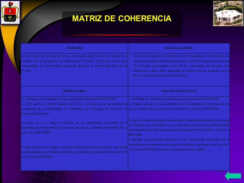 14 MATRIZ DE COHERENCIA PROBLEMA OBJETIVO GENERAL ¿Cómo afecta en el desarrollo de las actividades académicas de los Aspirantes a Soldados de la Espec