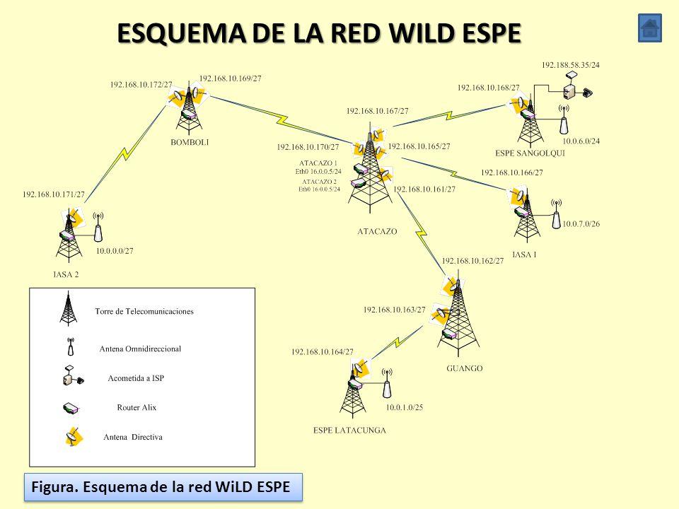 DISEÑO Y SIMULACIÓN DE LA RED Planificación Direccionamiento IP Simulaciones Esquema de la red WiLD ESPE