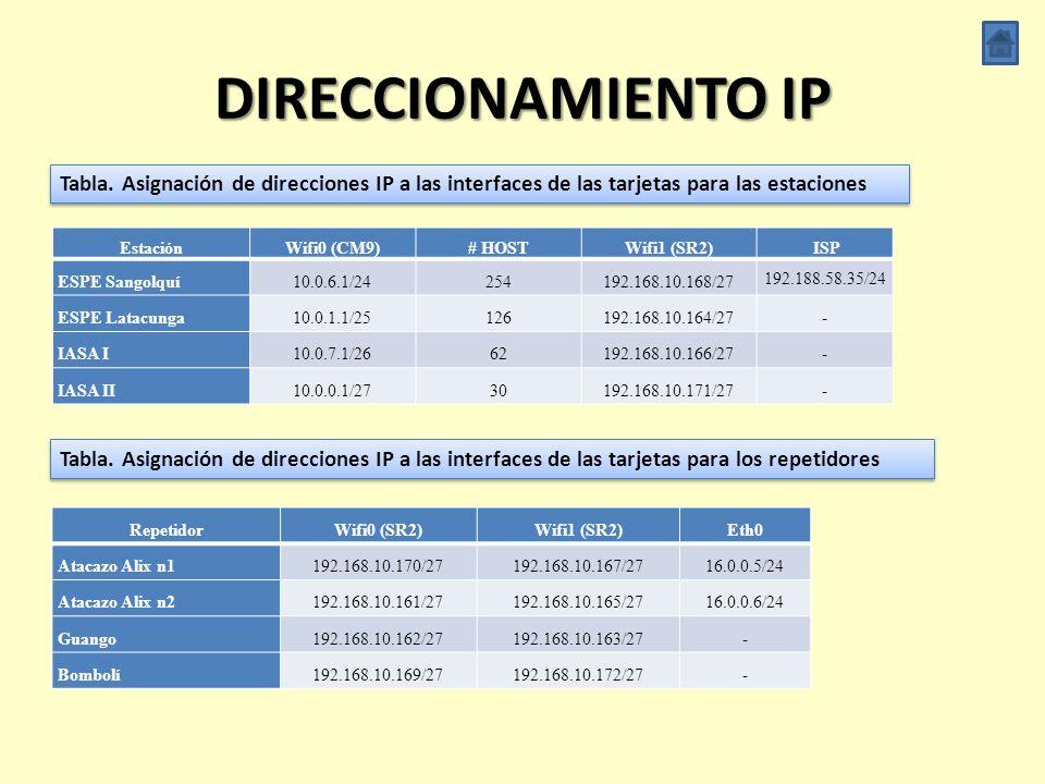 PLANIFICACIÓN (ii) ENLACE Distancia [m] Pérdidas por Propagación [dB] Nivel de Recepción [dB] Sensibilidad [dBm] Comparación ESPE - Atacazo19954126.00