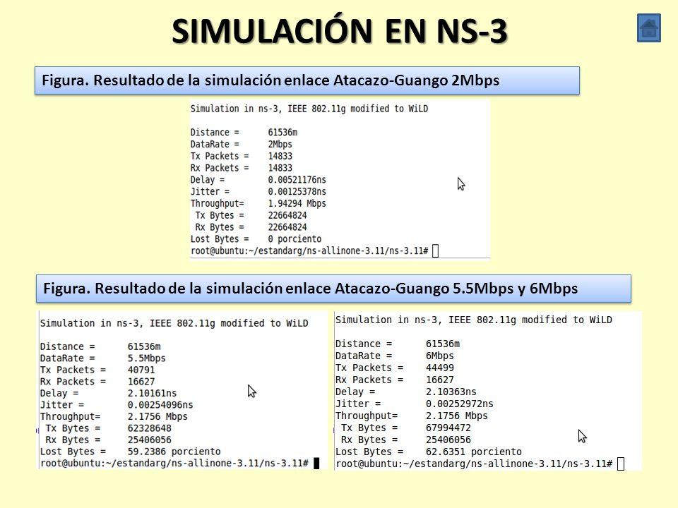 RADIO MOBILE Figura. Nivel de recepción de la señal para el enlace Atacazo – Guango de la red WiLD ESPE