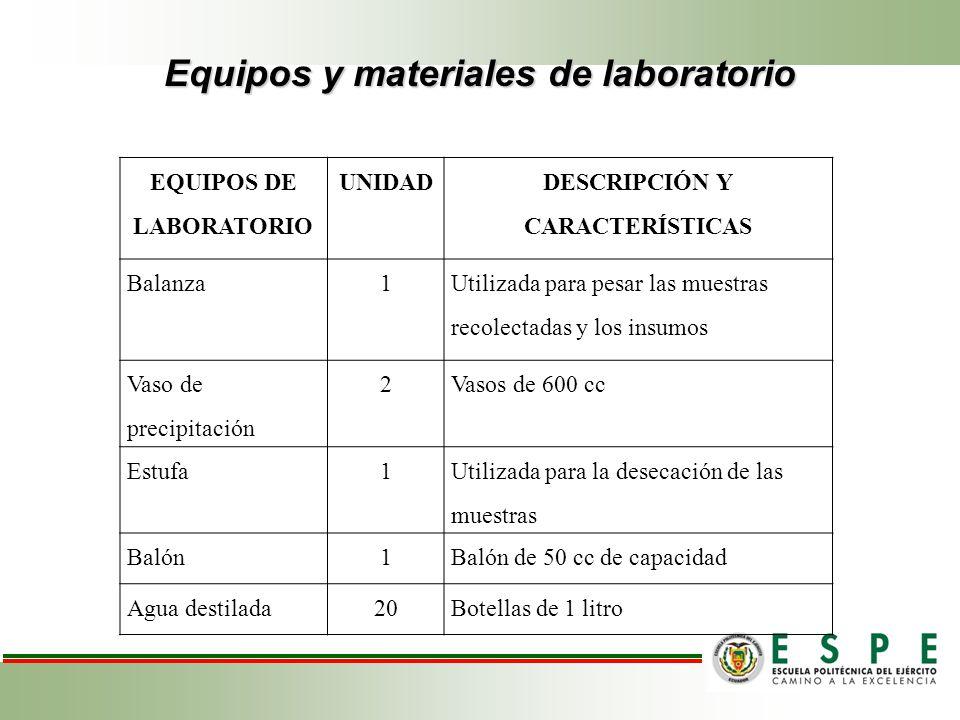 Equipos y materiales de laboratorio EQUIPOS DE LABORATORIO UNIDAD DESCRIPCIÓN Y CARACTERÍSTICAS Balanza1 Utilizada para pesar las muestras recolectada