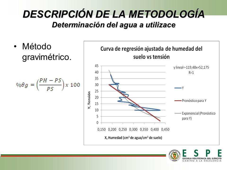 DESCRIPCIÓN DE LA METODOLOGÍA Determinación del agua a utilizace Método gravimétrico.