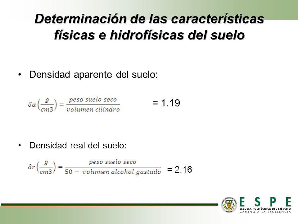 Determinación de las características físicas e hidrofísicas del suelo Densidad aparente del suelo: = 1.19 Densidad real del suelo: = 2.16