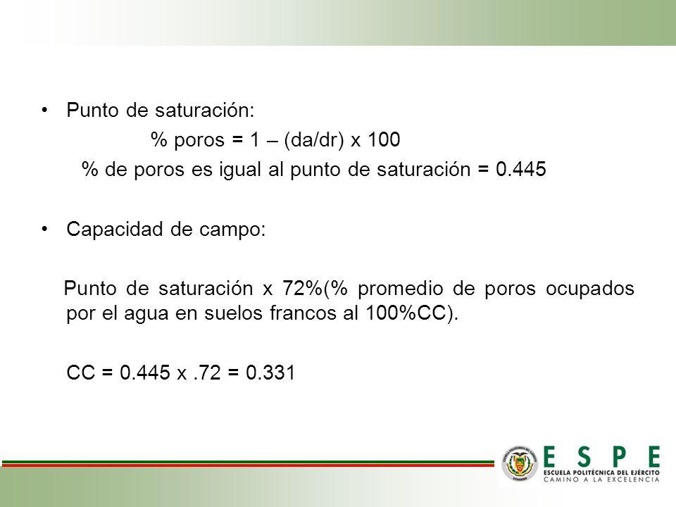 Punto de saturación: % poros = 1 – (da/dr) x 100 % de poros es igual al punto de saturación = 0.445 Capacidad de campo: Punto de saturación x 72%(% pr
