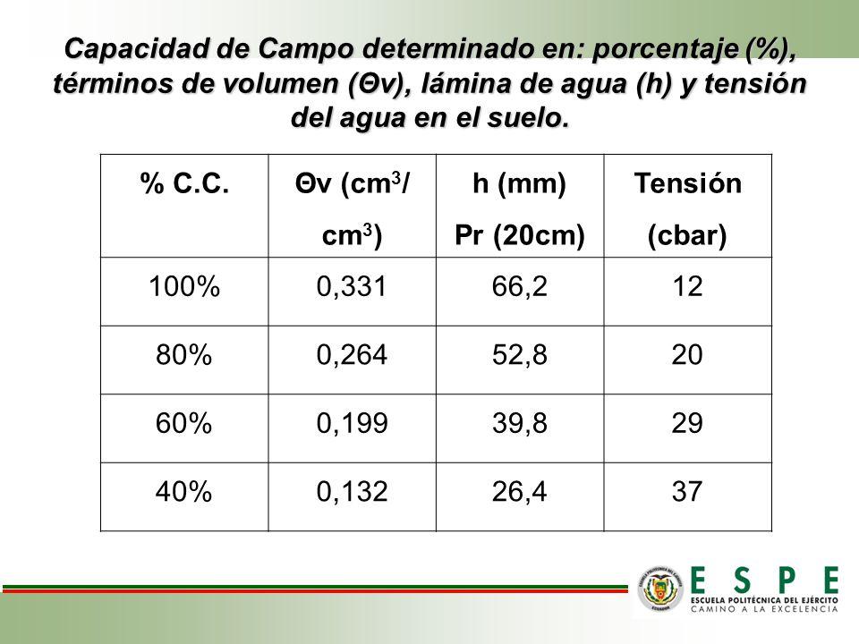 Capacidad de Campo determinado en: porcentaje (%), términos de volumen (Θv), lámina de agua (h) y tensión del agua en el suelo. % C.C. Θv (cm 3 / cm 3