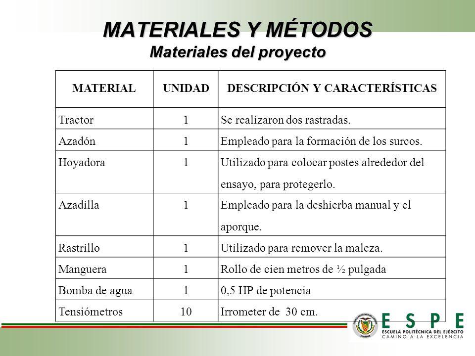 MATERIALES Y MÉTODOS Materiales del proyecto MATERIALUNIDADDESCRIPCIÓN Y CARACTERÍSTICAS Tractor1Se realizaron dos rastradas. Azadón1Empleado para la