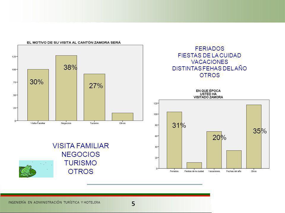5 INGENIERÍA EN ADMINISTRACIÓN TURÍSTICA Y HOTELERA VISITA FAMILIAR NEGOCIOS TURISMO OTROS FERIADOS FIESTAS DE LA CUIDAD VACACIONES DISTINTAS FEHAS DEL AÑO OTROS 35% 31% 38% 30% 27% 20%