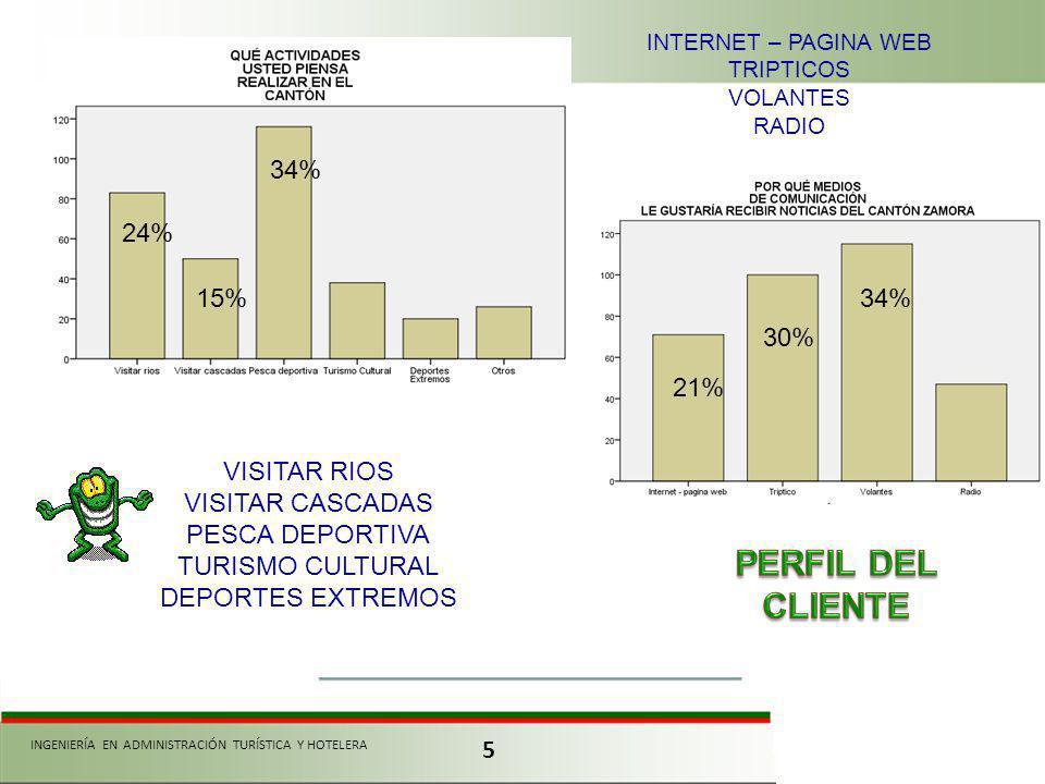 5 INGENIERÍA EN ADMINISTRACIÓN TURÍSTICA Y HOTELERA VISITAR RIOS VISITAR CASCADAS PESCA DEPORTIVA TURISMO CULTURAL DEPORTES EXTREMOS INTERNET – PAGINA WEB TRIPTICOS VOLANTES RADIO 24% 34% 15% 34% 30% 21%