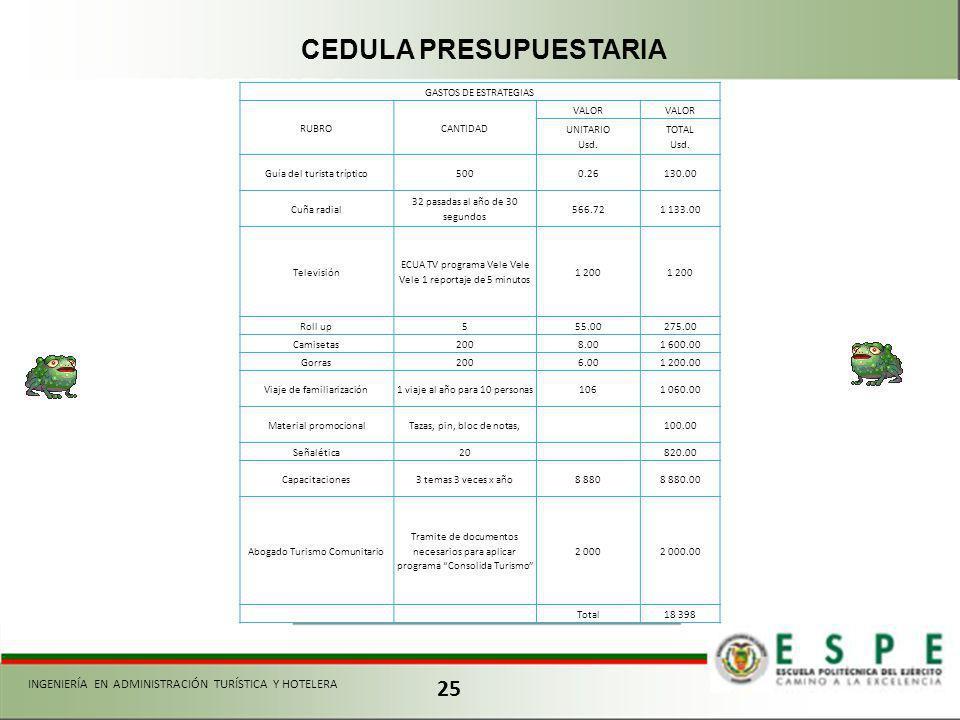 25 INGENIERÍA EN ADMINISTRACIÓN TURÍSTICA Y HOTELERA CEDULA PRESUPUESTARIA GASTOS DE ESTRATEGIAS RUBROCANTIDAD VALOR UNITARIO Usd.